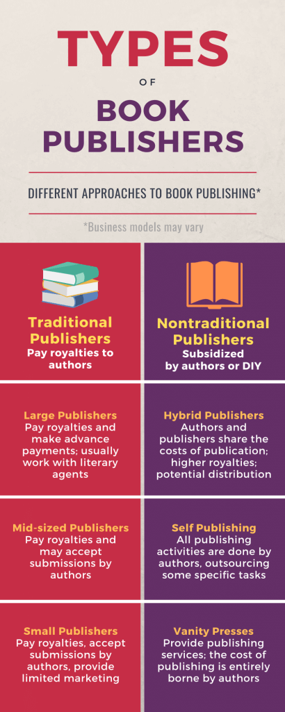 Book publishing companies infographic